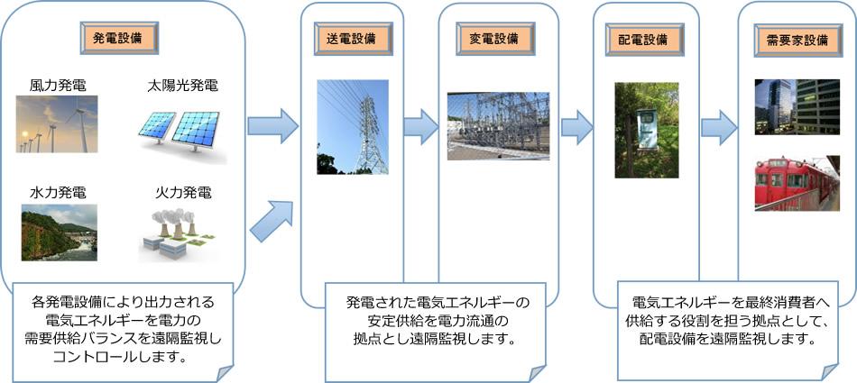 電力系統システムの開発実績